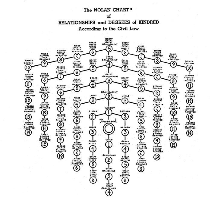 Degrees Kinship Diagram Trusted Wiring Diagram