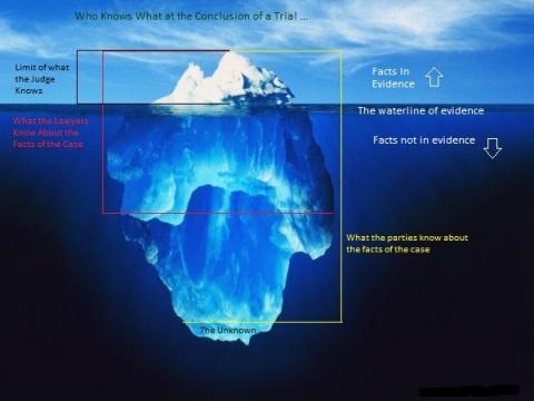 iceberg of proof